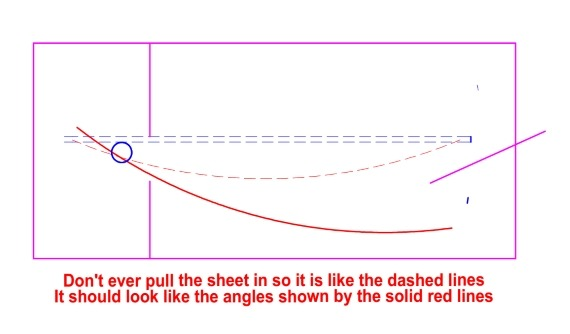 Getting sheeting angle rig for balance lug boats - Oz Goose sailboat